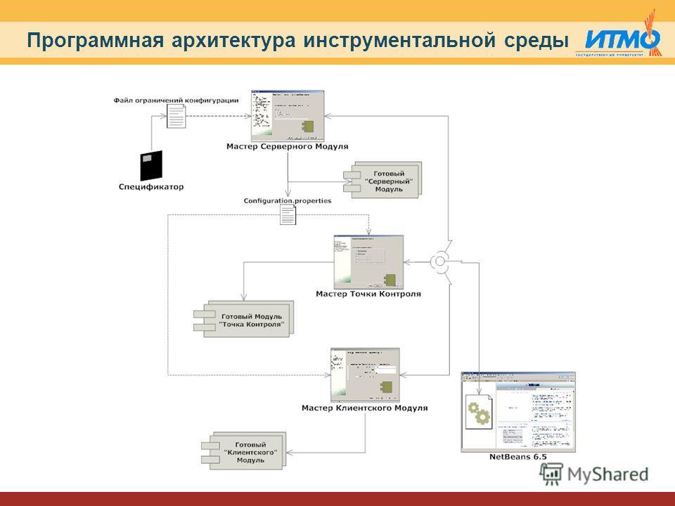 Программная архитектура инструментальной среды