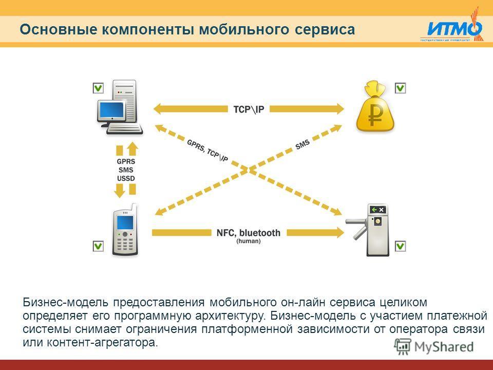 Основные компоненты мобильного сервиса Бизнес-модель предоставления мобильного он-лайн сервиса целиком определяет его программную архитектуру. Бизнес-модель с участием платежной системы снимает ограничения платформенной зависимости от оператора связи