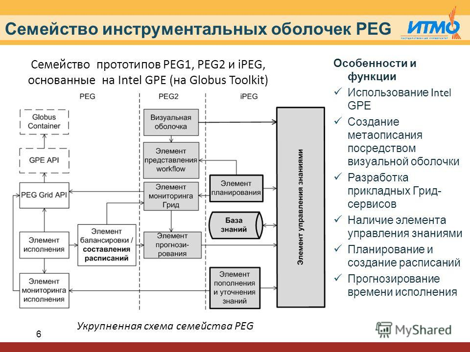 Семейство инструментальных оболочек PEG 6 Особенности и функции Использование Intel GPE Создание метаописания посредством визуальной оболочки Разработка прикладных Грид- сервисов Наличие элемента управления знаниями Планирование и создание расписаний