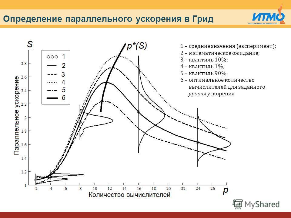 Определение параллельного ускорения в Грид 1 – средние значения (эксперимент); 2 – математическое ожидание; 3 – квантиль 10%; 4 – квантиль 1%; 5 – квантиль 90%; 6 – оптимальное количество вычислителей для заданного уровня ускорения
