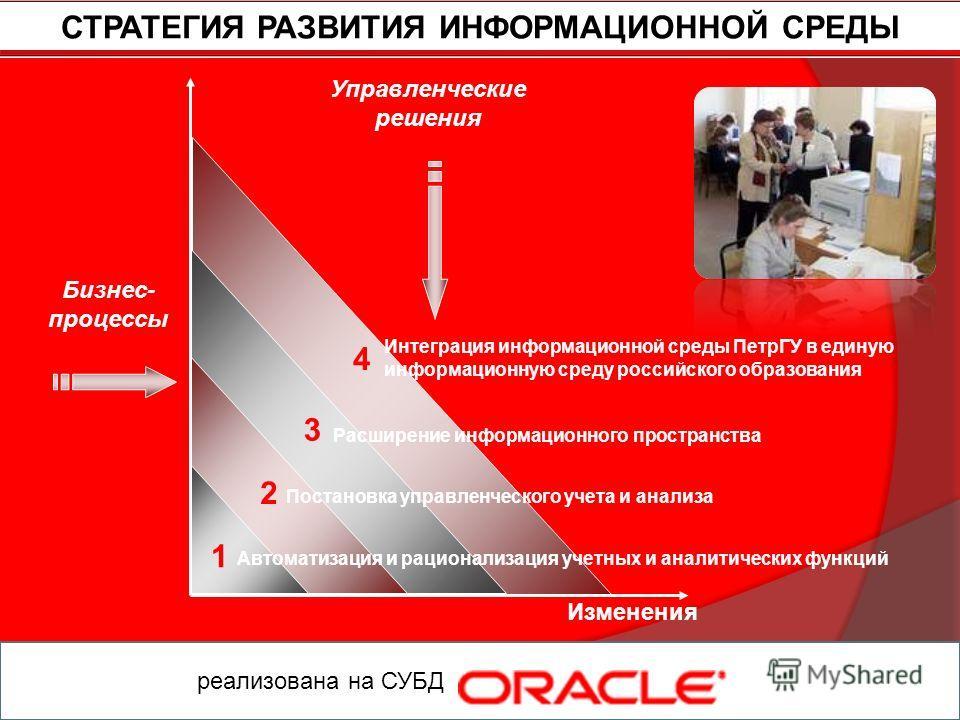 Постановка управленческого учета и анализа Расширение информационного пространства Интеграция информационной среды ПетрГУ в единую информационную среду российского образования Бизнес- процессы Управленческие решения Автоматизация и рационализация уче