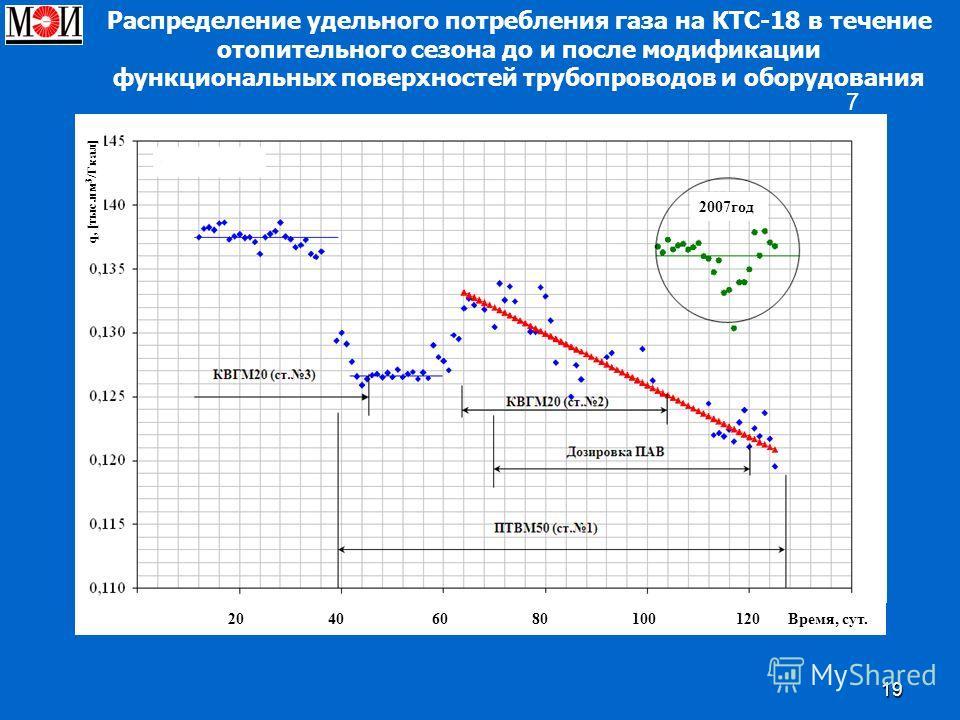 19 Распределение удельного потребления газа на КТС-18 в течение отопительного сезона до и после модификации функциональных поверхностей трубопроводов и оборудования7 20 40 60 80 100 120 Время, сут. 2007год q, [тыс.нм 3 /Гкал]