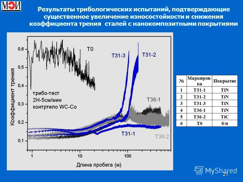 21 Маркиров- ка Покрытие 1Т31-1TiN 2Т31-2TiN 3Т31-3TiN 4T36-1TiN 5T36-2TiC 6Т0б/п Результаты трибологических испытаний, подтверждающие существенное увеличение износостойкости и снижения коэффициента трения сталей с нанокомпозитными покрытиями
