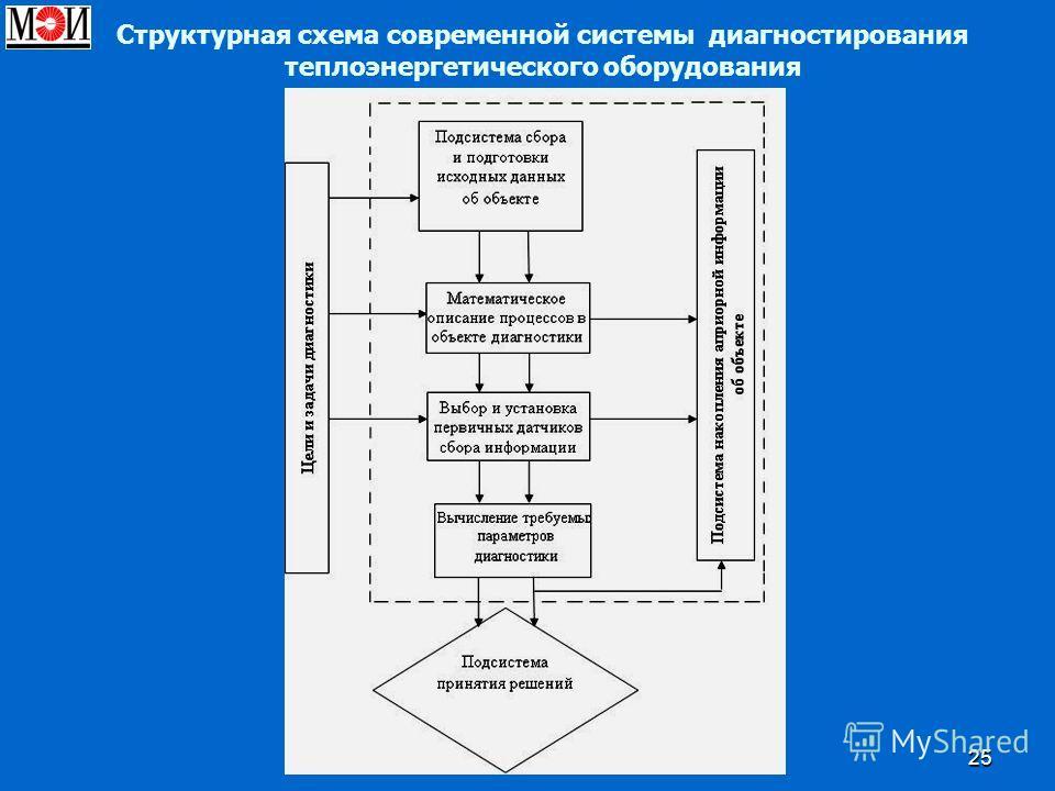 25 Структурная схема современной системы диагностирования теплоэнергетического оборудования