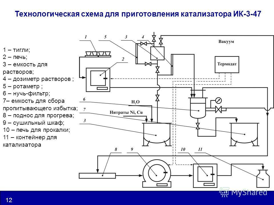 www.catalysis.ru 12 UIC Технологическая схема для приготовления катализатора ИК-3-47 1 – тигли; 2 – печь; 3 – емкость для растворов; 4 – дозиметр растворов ; 5 – ротаметр ; 6 – нучь-фильтр; 7– емкость для сбора пропитывающего избытка; 8 – поднос для