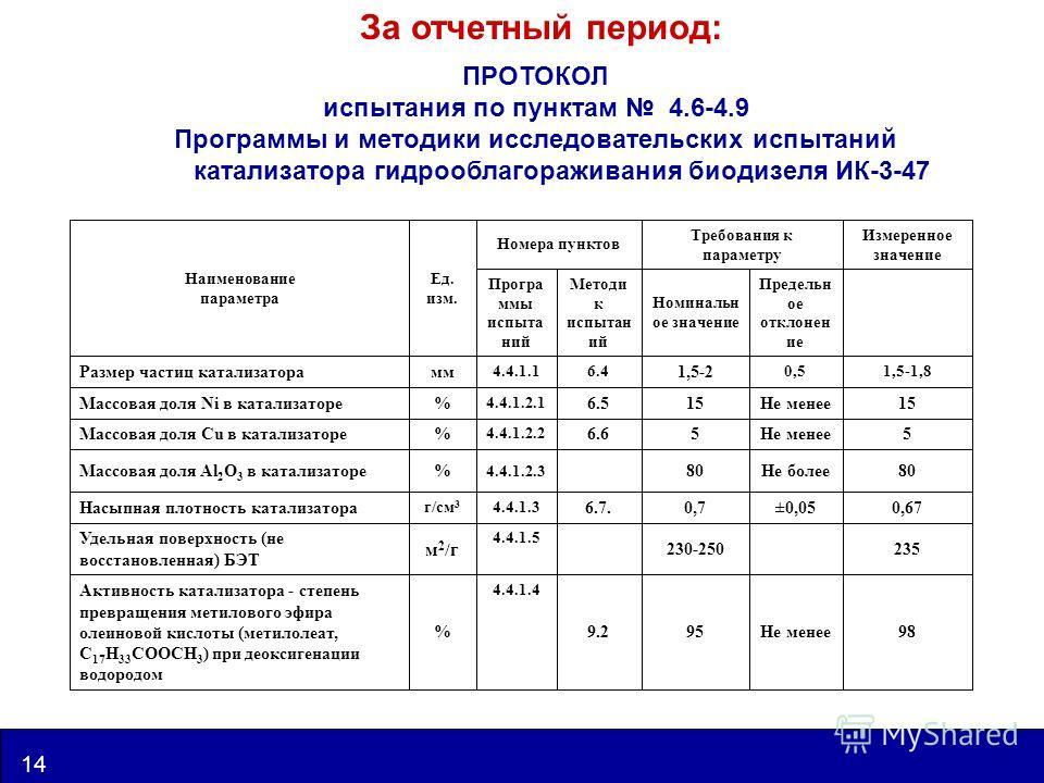 www.catalysis.ru 14 UIC За отчетный период: ПРОТОКОЛ испытания по пунктам 4.6-4.9 Программы и методики исследовательских испытаний катализатора гидрооблагораживания биодизеля ИК-3-47 98Не менее959.2 4.4.1.4 % Активность катализатора - степень превращ