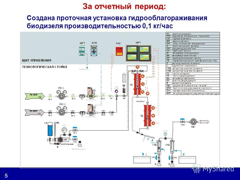 www.catalysis.ru 5 UIC За отчетный период: Создана проточная установка гидрооблагораживания биодизеля производительностью 0,1 кг/час