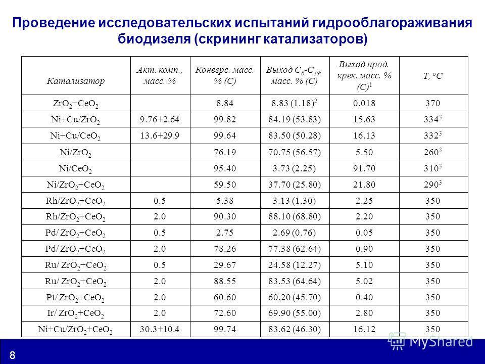 www.catalysis.ru 8 UIC Проведение исследовательских испытаний гидрооблагораживания биодизеля (скрининг катализаторов) 35016.1283.62 (46.30)99.7430.3+10.4Ni+Cu/ZrO 2 +CeO 2 3502.8069.90 (55.00)72.602.0Ir/ ZrO 2 +CeO 2 3500.4060.20 (45.70)60.602.0Pt/ Z