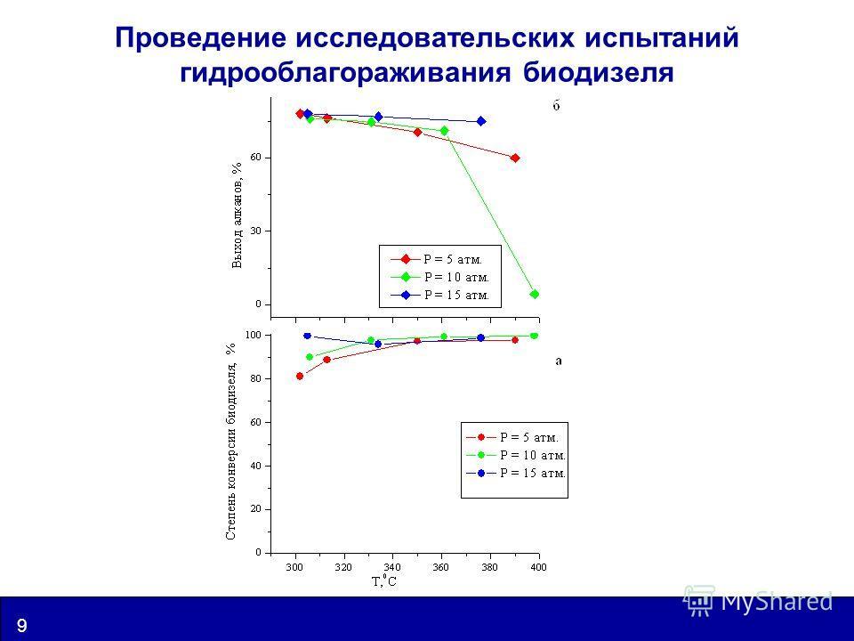 www.catalysis.ru 9 UIC Проведение исследовательских испытаний гидрооблагораживания биодизеля