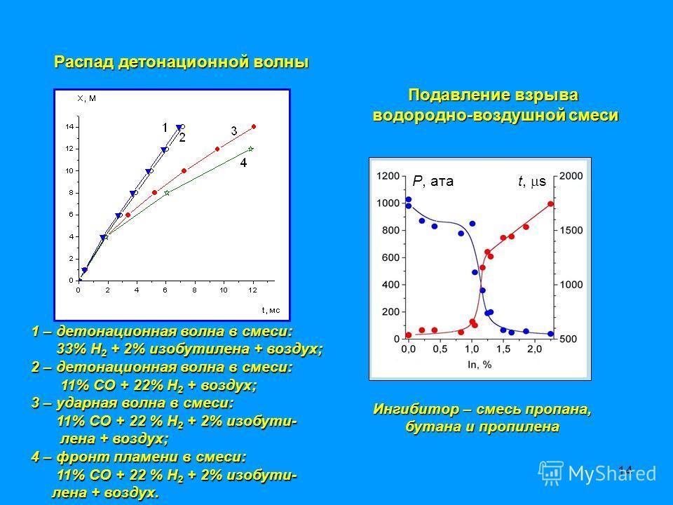 14 Распад детонационной волны 1 – детонационная волна в смеси: 33% Н 2 + 2% изобутилена + воздух; 33% Н 2 + 2% изобутилена + воздух; 2 – детонационная волна в смеси: 11% СО + 22% Н 2 + воздух; 11% СО + 22% Н 2 + воздух; 3 – ударная волна в смеси: 11%