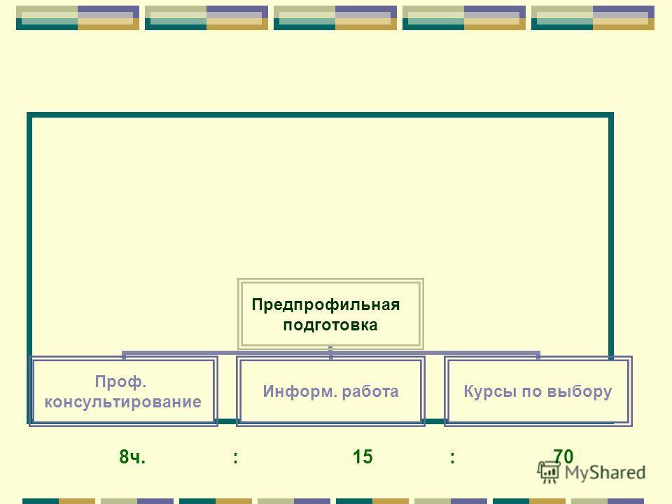 Предпрофильная подготовка Проф. консультирование Информ. работаКурсы по выбору 8ч. : 15 : 70