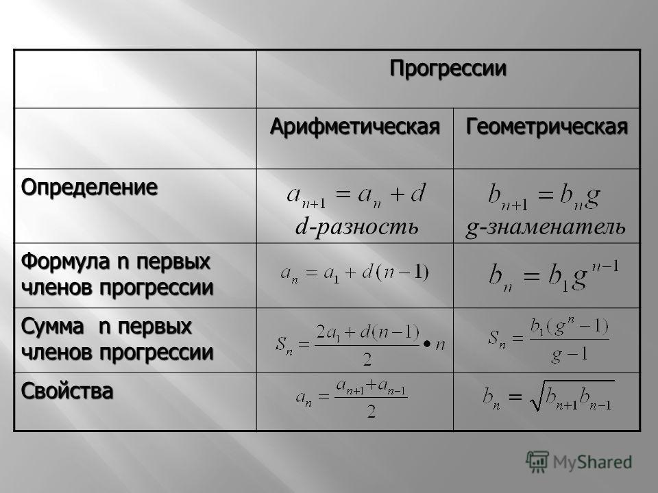 Прогрессии АрифметическаяГеометрическая Определение d-разность g-знаменатель Формула n первых членов прогрессии Сумма n первых членов прогрессии Свойства