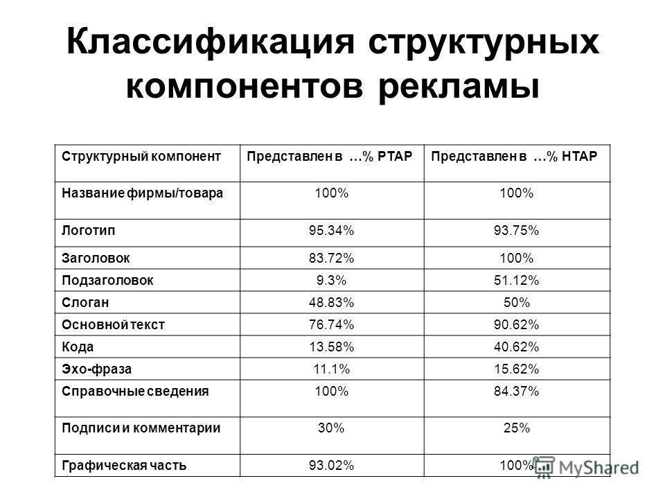 Классификация структурных компонентов рекламы Структурный компонентПредставлен в …% РТАРПредставлен в …% НТАР Название фирмы/товара100% Логотип95.34%93.75% Заголовок83.72%100% Подзаголовок9.3%51.12% Слоган48.83%50% Основной текст76.74%90.62% Кода13.5