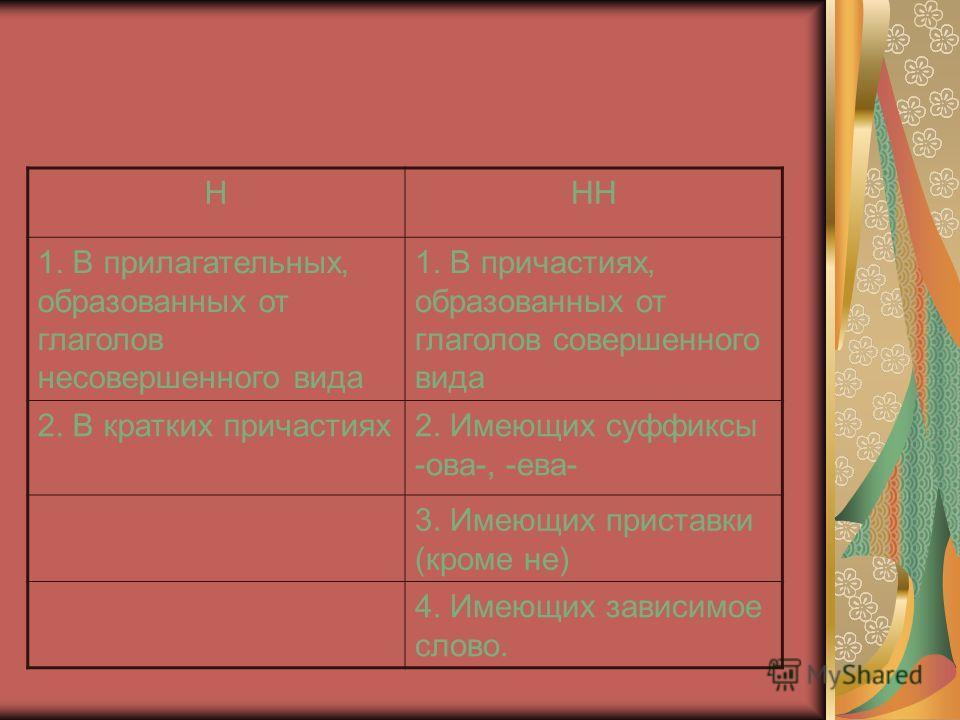 ННН 1. В прилагательных, образованных от глаголов несовершенного вида 1. В причастиях, образованных от глаголов совершенного вида 2. В кратких причастиях2. Имеющих суффиксы -ова-, -ева- 3. Имеющих приставки (кроме не) 4. Имеющих зависимое слово.