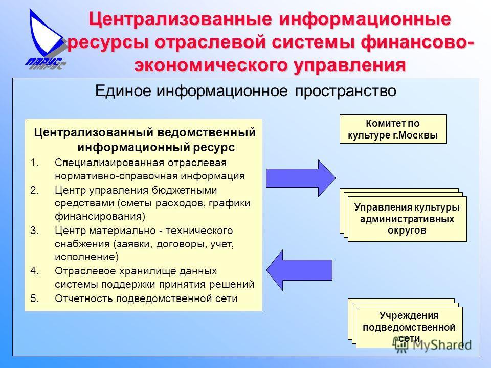 Единое информационное пространство Централизованные информационные ресурсы отраслевой системы финансово- экономического управления Централизованный ведомственный информационный ресурс 1.Специализированная отраслевая нормативно-справочная информация 2