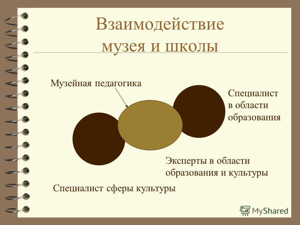 Взаимодействие музея и школы Музейная педагогика Специалист в области образования Эксперты в области образования и культуры Специалист сферы культуры