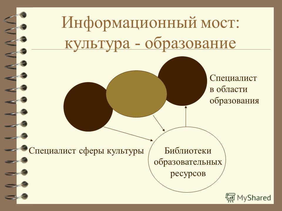 Информационный мост: культура - образование Специалист в области образования 1Специалист сферы культурыБиблиотеки образовательных ресурсов