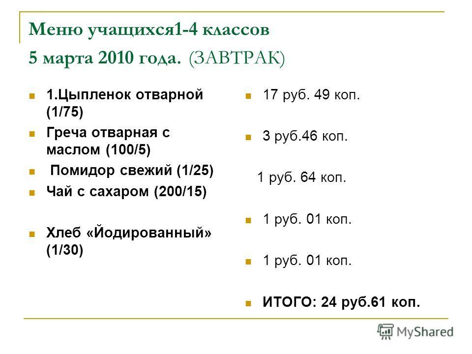 Меню учащихся1-4 классов 5 марта 2010 года. (ЗАВТРАК) 1.Цыпленок отварной (1/75) Греча отварная с маслом (100/5) Помидор свежий (1/25) Чай с сахаром (200/15) Хлеб «Йодированный» (1/30) 17 руб. 49 коп. 3 руб.46 коп. 1 руб. 64 коп. 1 руб. 01 коп. ИТОГО