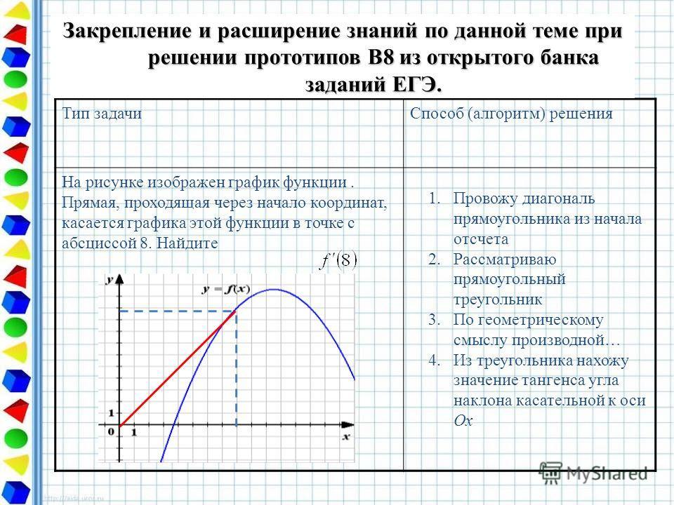 Тип задачиСпособ (алгоритм) решения На рисунке изображен график функции. Прямая, проходящая через начало координат, касается графика этой функции в точке с абсциссой 8. Найдите Закрепление и расширение знаний по данной теме при решении прототипов В8