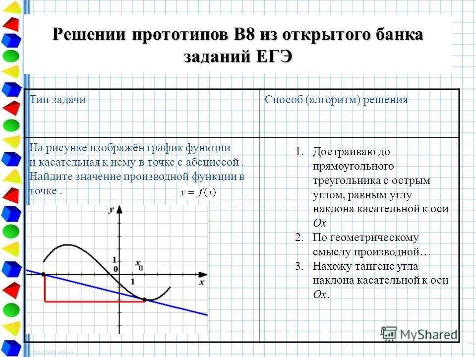 Решении прототипов В8 из открытого банка заданий ЕГЭ Тип задачиСпособ (алгоритм) решения На рисунке изображён график функции и касательная к нему в точке с абсциссой. Найдите значение производной функции в точке. 1.Достраиваю до прямоугольного треуго