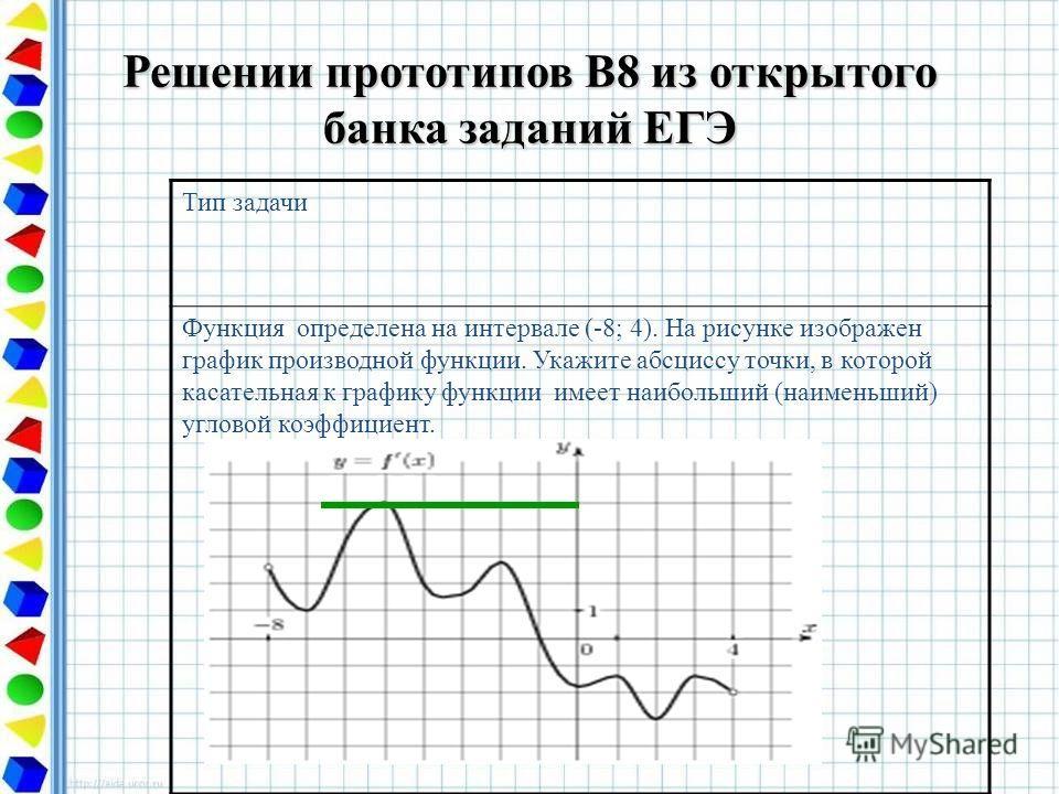 Решении прототипов В8 из открытого банка заданий ЕГЭ Тип задачи Функция определена на интервале (-8; 4). На рисунке изображен график производной функции. Укажите абсциссу точки, в которой касательная к графику функции имеет наибольший (наименьший) уг