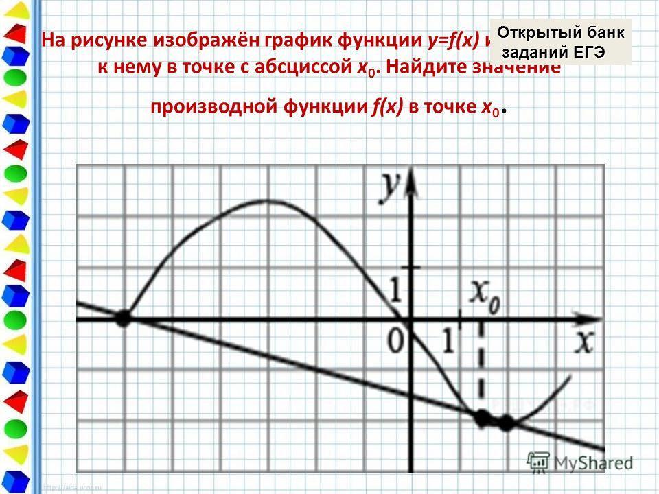 На рисунке изображён график функции y=f(x) и касательная к нему в точке с абсциссой x 0. Найдите значение производной функции f(x) в точке x 0. Открытый банк заданий ЕГЭ заданий ЕГЭ