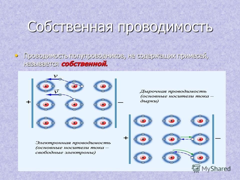 Собственная проводимость Проводимость полупроводников, не содержащих примесей, называется собственной. Проводимость полупроводников, не содержащих примесей, называется собственной.
