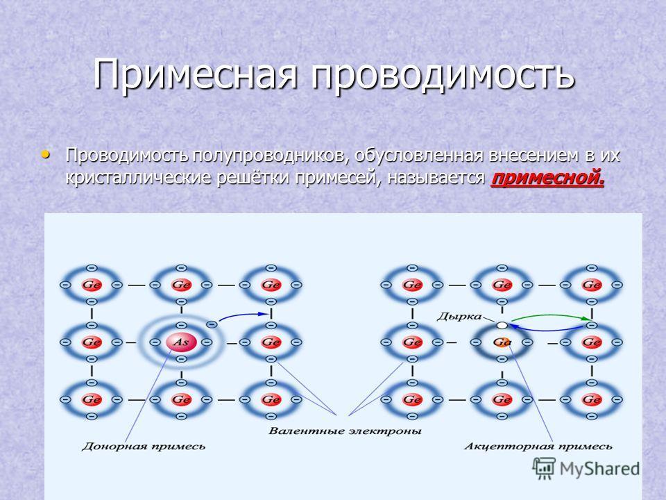 Примесная проводимость Проводимость полупроводников, обусловленная внесением в их кристаллические решётки примесей, называется примесной. Проводимость полупроводников, обусловленная внесением в их кристаллические решётки примесей, называется примесно
