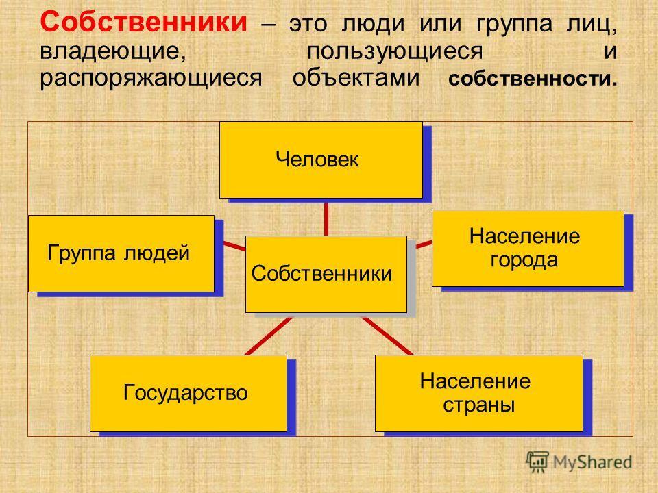 Собственники – это люди или группа лиц, владеющие, пользующиеся и распоряжающиеся объектами собственности. Собственники Человек Население города Население страны Государство Группа людей