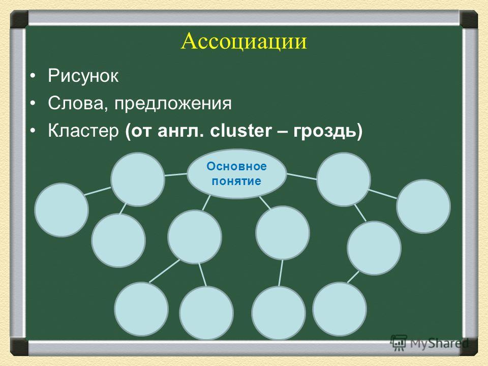 Ассоциации Рисунок Слова, предложения Кластер (от англ. сluster – гроздь) Основное понятие