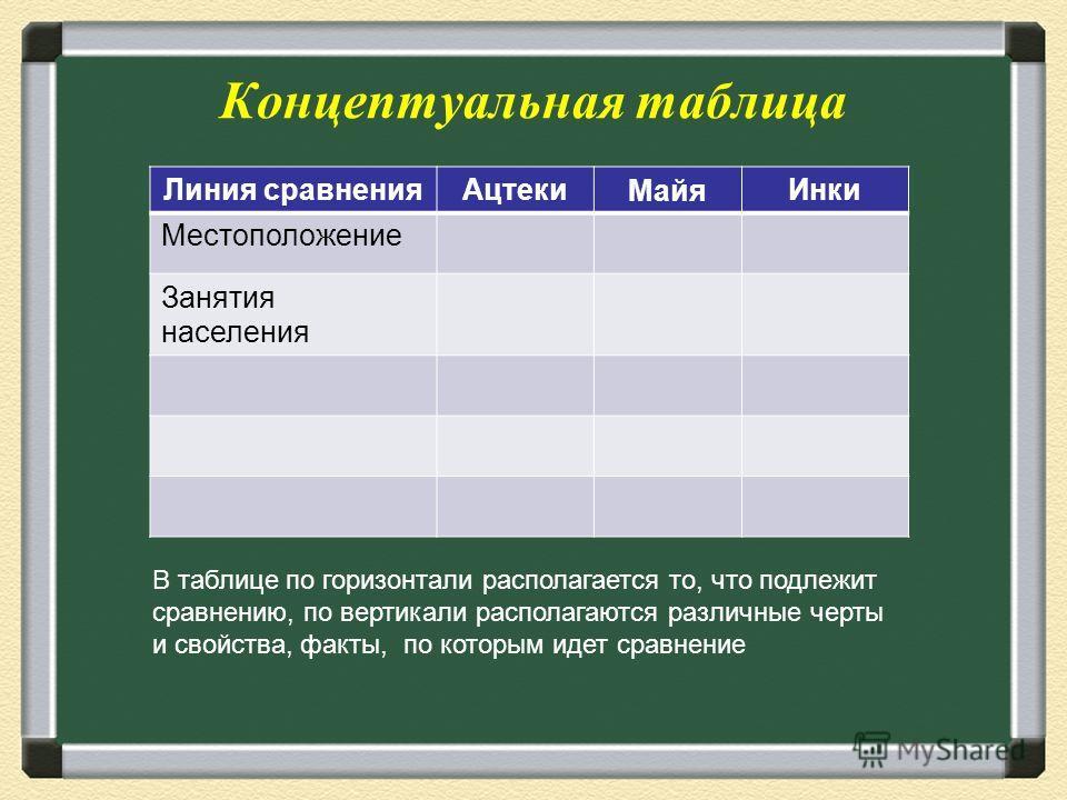Концептуальная таблица Линия сравненияАцтекиМайяИнки Местоположение Занятия населения В таблице по горизонтали располагается то, что подлежит сравнению, по вертикали располагаются различные черты и свойства, факты, по которым идет сравнение