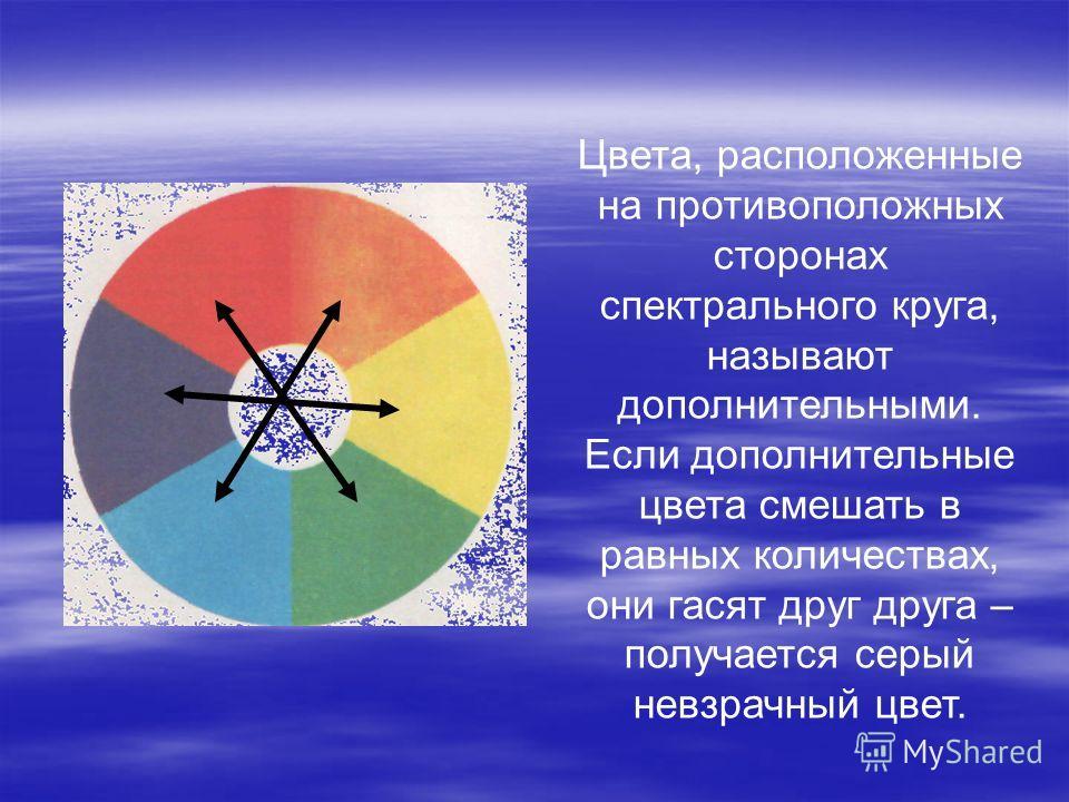 Цвета, расположенные на противоположных сторонах спектрального круга, называют дополнительными. Если дополнительные цвета смешать в равных количествах, они гасят друг друга – получается серый невзрачный цвет.