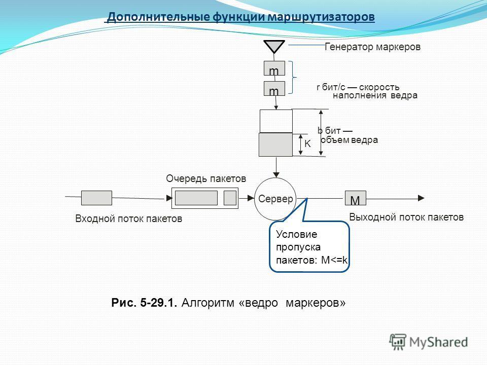 Входной поток пакетов Выходной поток пакетов М Очередь пакетов Сервер b бит объем ведра r бит/c cкорость наполнения ведра Рис. 5-29.1. Алгоритм «ведро маркеров» Дополнительные функции маршрутизаторов K Условие пропуска пакетов: M