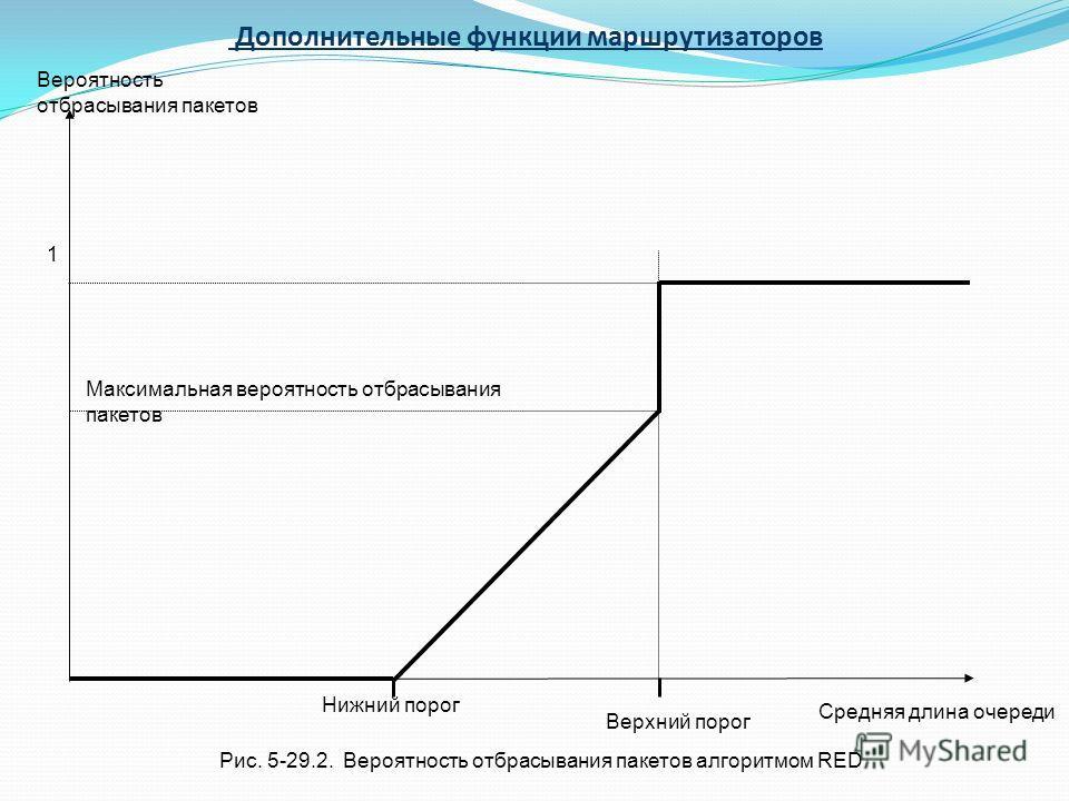 Средняя длина очереди Вероятность отбрасывания пакетов Нижний порог Верхний порог 1 Максимальная вероятность отбрасывания пакетов Рис. 5-29.2. Вероятность отбрасывания пакетов алгоритмом RED Дополнительные функции маршрутизаторов