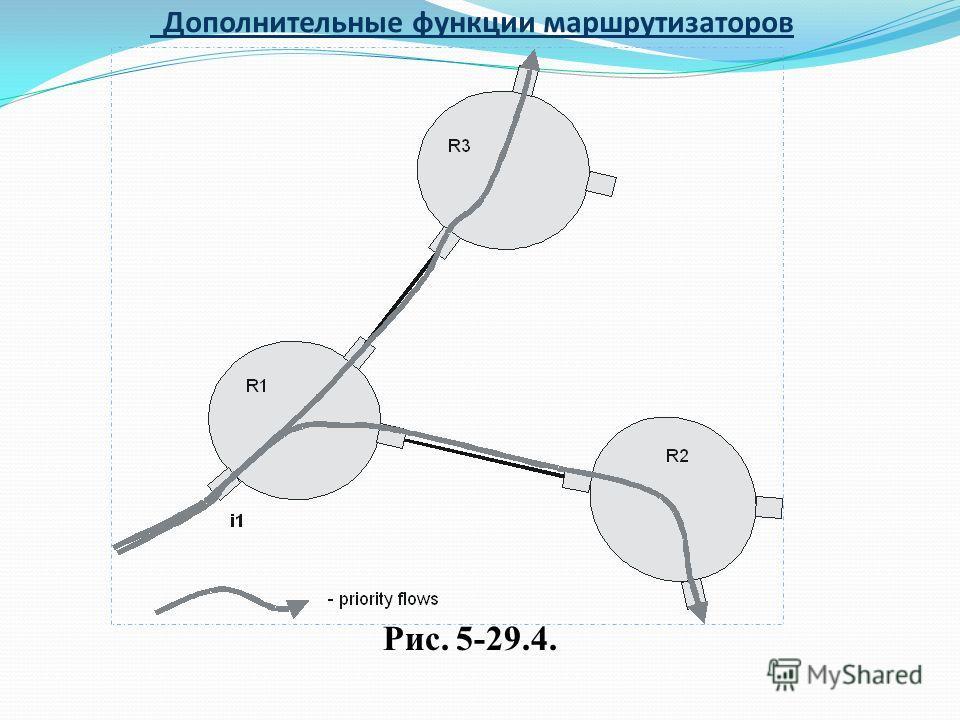 Дополнительные функции маршрутизаторов Рис. 5-29.4.