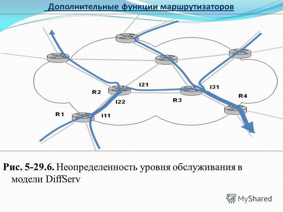 Дополнительные функции маршрутизаторов Рис. 5-29.6. Неопределенность уровня обслуживания в модели DiffServ
