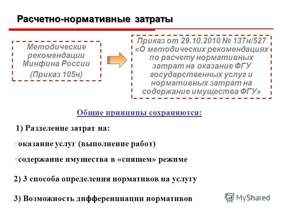 Расчетно-нормативные затраты Методические рекомендации Минфина России (Приказ 105н) Общие принципы сохраняются: 1) Разделение затрат на: оказание услуг (выполнение работ) содержание имущества в «спящем» режиме 2) 3 способа определения нормативов на у
