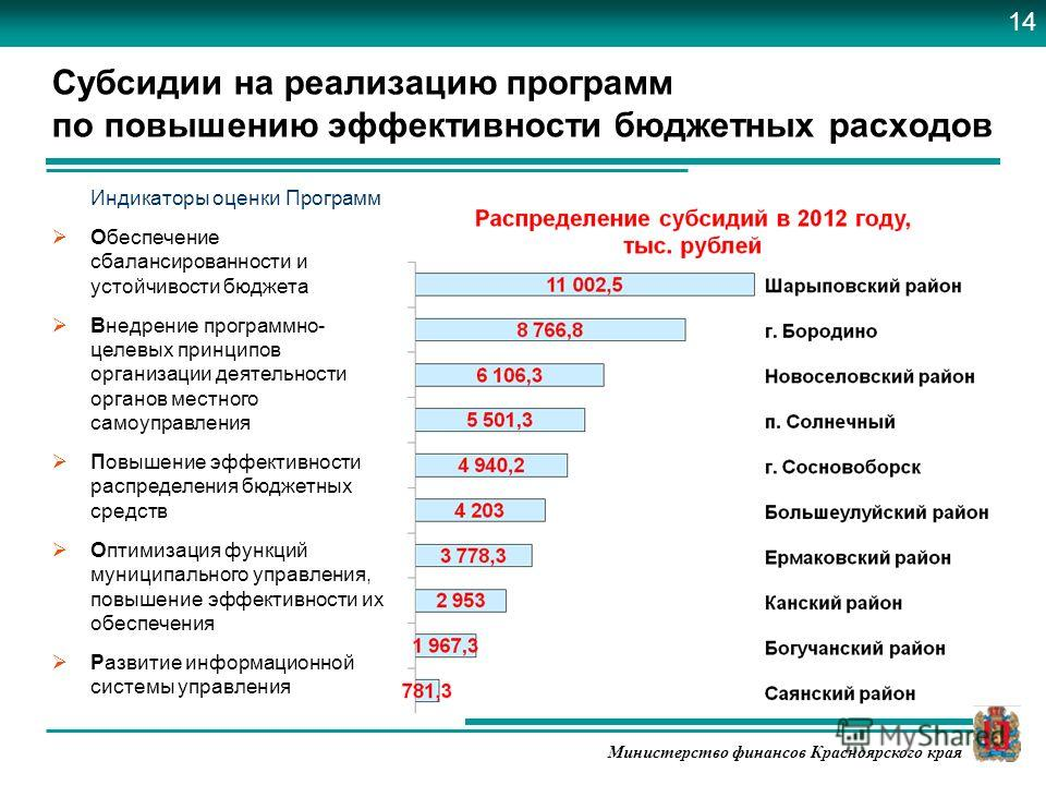 Министерство финансов Красноярского края Субсидии на реализацию программ по повышению эффективности бюджетных расходов Индикаторы оценки Программ Обеспечение сбалансированности и устойчивости бюджета Внедрение программно- целевых принципов организаци