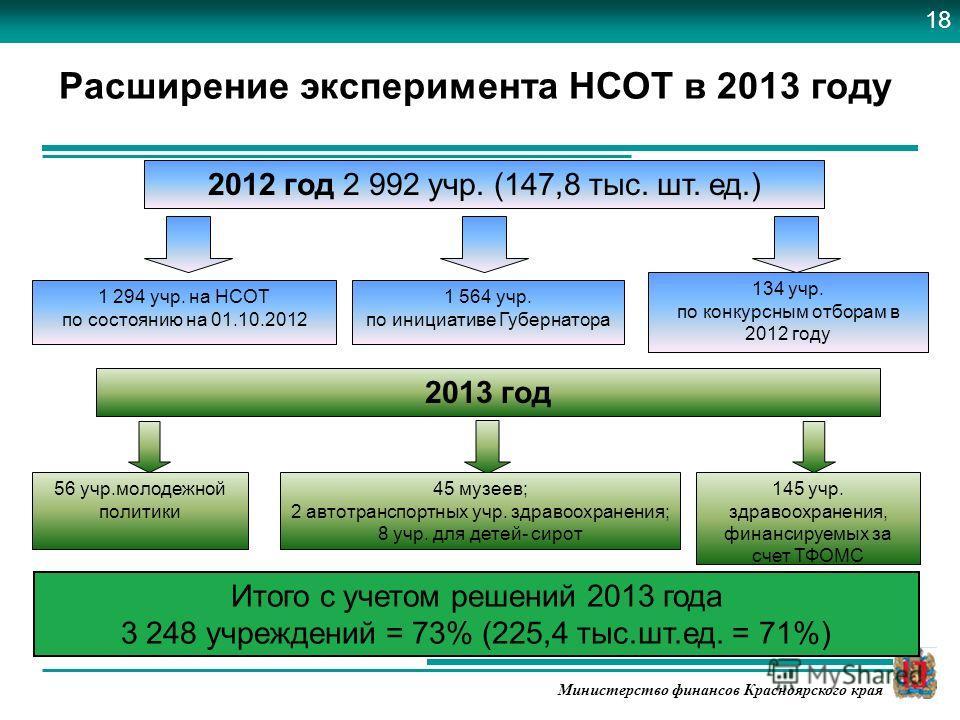 Министерство финансов Красноярского края Расширение эксперимента НСОТ в 2013 году 56 учр.молодежной политики 2013 год Итого с учетом решений 2013 года 3 248 учреждений = 73% (225,4 тыс.шт.ед. = 71%) 1 294 учр. на НСОТ по состоянию на 01.10.2012 2012