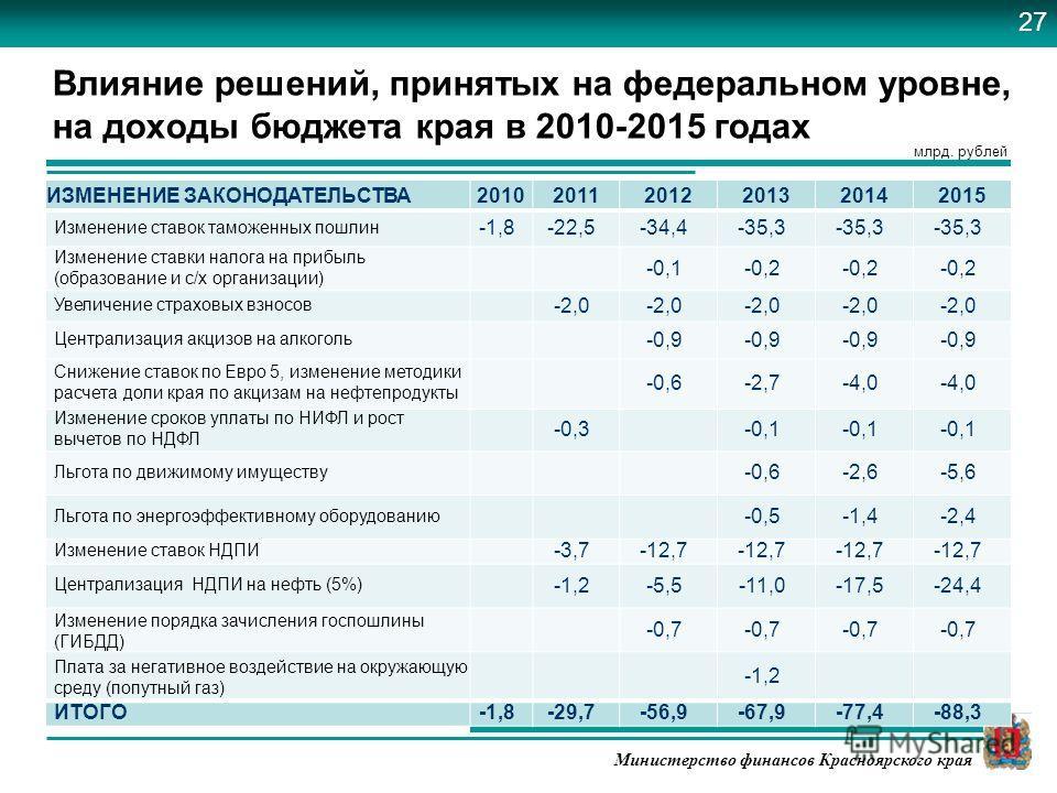 Министерство финансов Красноярского края Влияние решений, принятых на федеральном уровне, на доходы бюджета края в 2010-2015 годах ИЗМЕНЕНИЕ ЗАКОНОДАТЕЛЬСТВА201020112012201320142015 Изменение ставок таможенных пошлин -1,8-22,5-34,4-35,3 Изменение ста