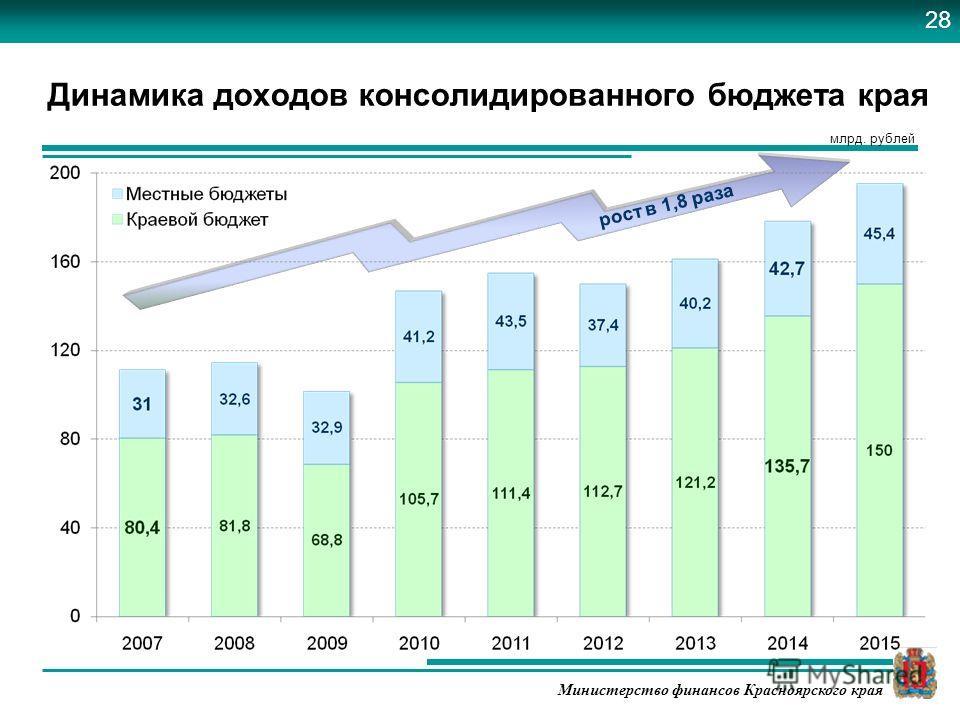 Министерство финансов Красноярского края Динамика доходов консолидированного бюджета края млрд. рублей рост в 1,8 раза 28