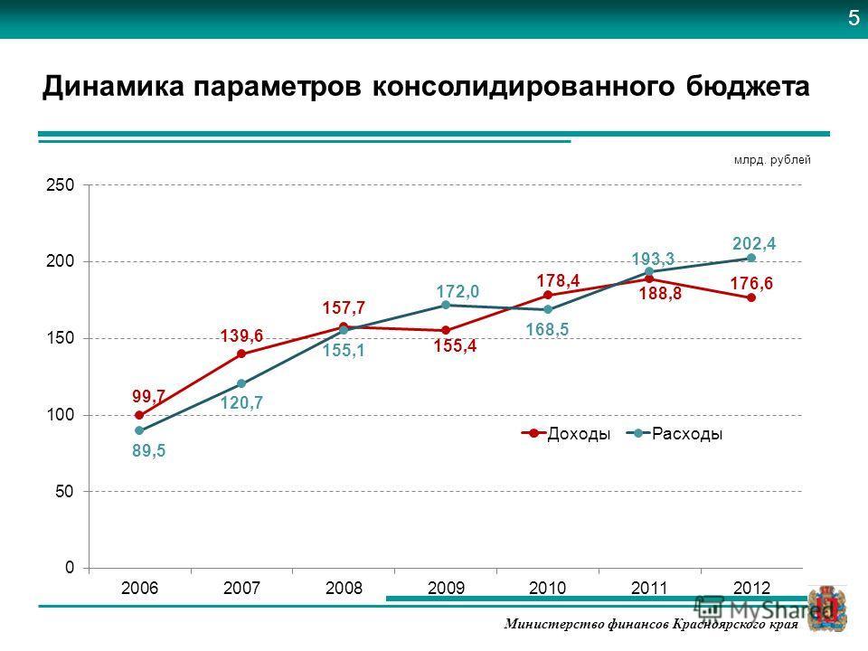 Министерство финансов Красноярского края Динамика параметров консолидированного бюджета млрд. рублей 5