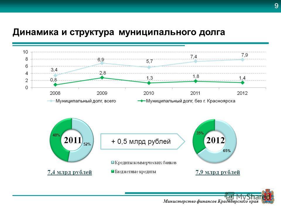 Министерство финансов Красноярского края Динамика и структура муниципального долга 7,9 млрд рублей7,4 млрд рублей + 0,5 млрд рублей 48% 52% 35% 9