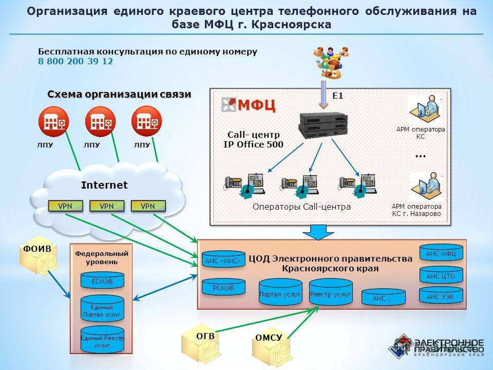 5 МФЦ МФЦ 5 Call- центр IP