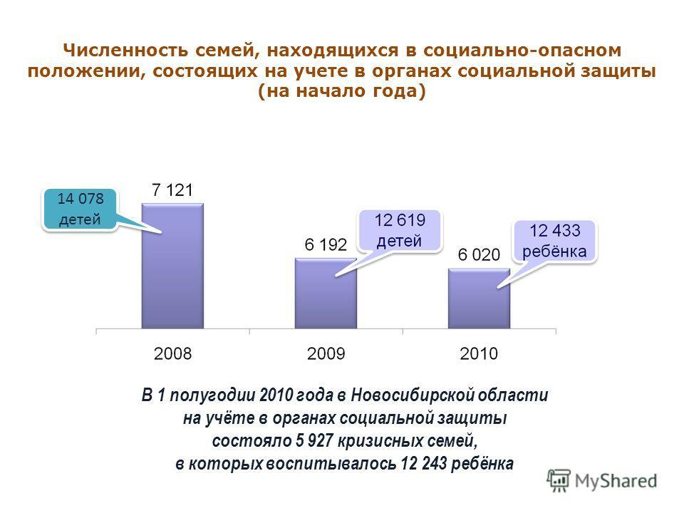 Численность семей, находящихся в социально-опасном положении, состоящих на учете в органах социальной защиты (на начало года) 14 078 детей В 1 полугодии 2010 года в Новосибирской области на учёте в органах социальной защиты состояло 5 927 кризисных с