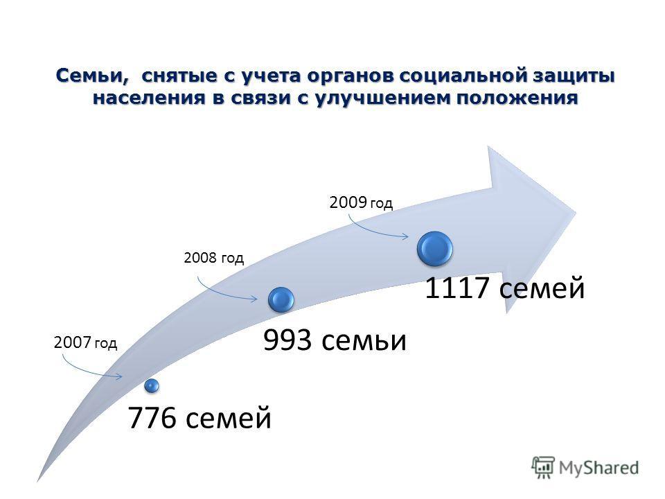 Семьи, снятые с учета органов социальной защиты населения в связи с улучшением положения 776 семей 993 семьи 1117 семей 2007 год 2008 год 2009 год