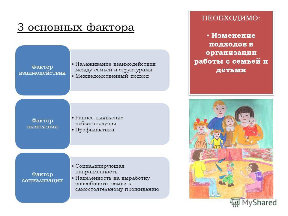 3 основных фактора Налаживание взаимодействия между семьей и структурами Межведомственный подход Фактор взаимодействия Раннее выявление неблагополучия Профилактика Фактор выявления Социализирующая направленность Нацеленность на выработку способности