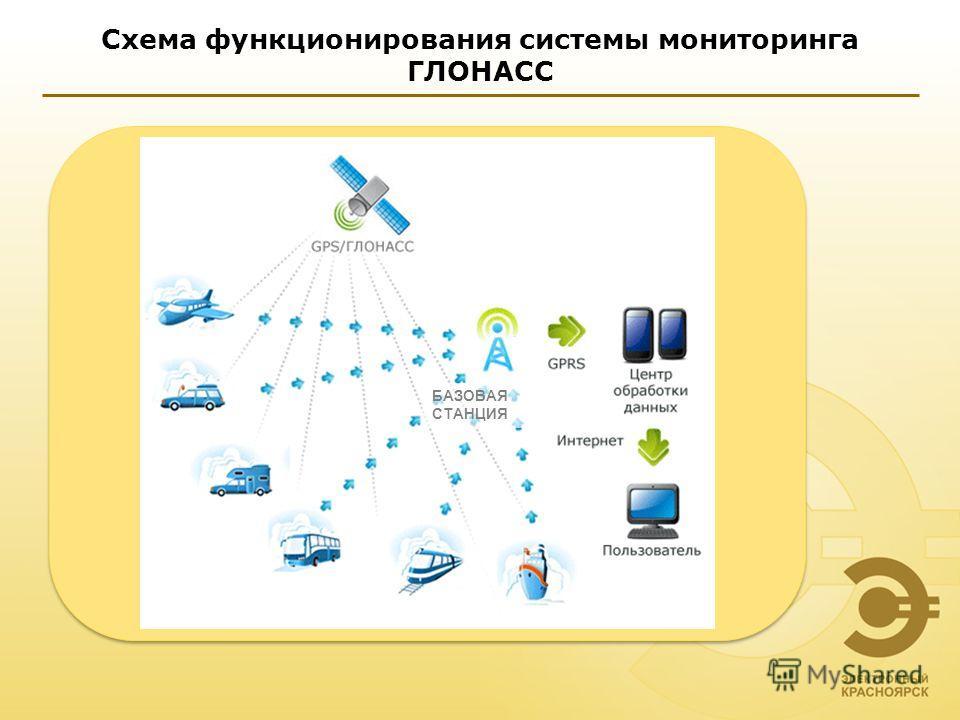 Схема функционирования системы мониторинга ГЛОНАСС БАЗОВАЯ СТАНЦИЯ