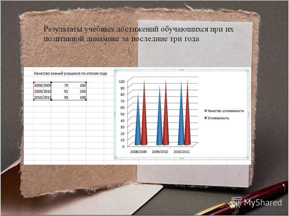 . Результаты учебных достижений обучающихся при их позитивной динамике за последние три года