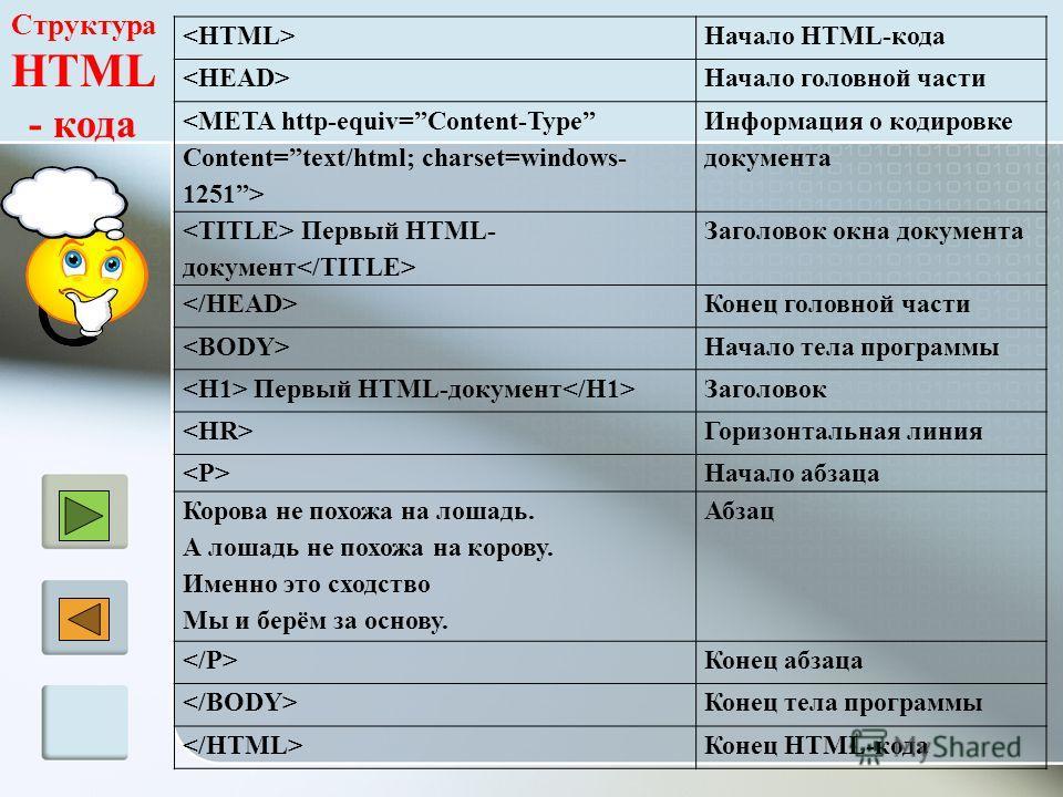 Начало HTML-кода Начало головной части  Информация о кодировке документа Первый HTML- документ Заголовок окна документа Конец головной части Начало тела программы Первый HTML-документ Заголовок Горизонтальная линия Начало абзаца Корова не похожа на л